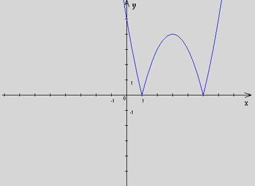 график квадратичной функции знаком модуля