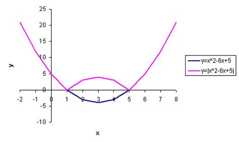 график функции под знаком абсолютной величины