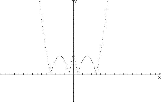 построение графиков с модулями: